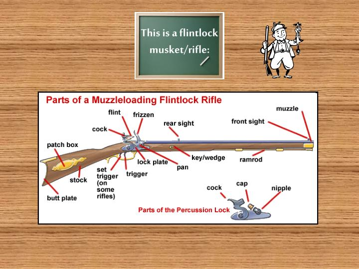 This is a flintlock musket/rifle: