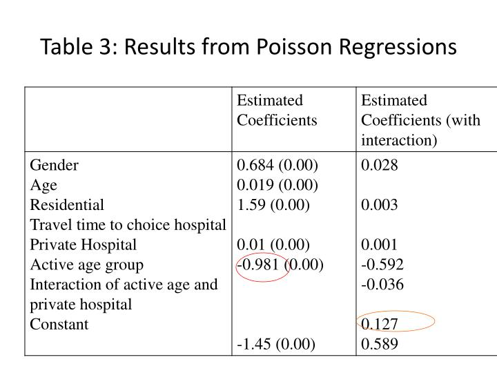 Table 3: Results from Poisson Regressions