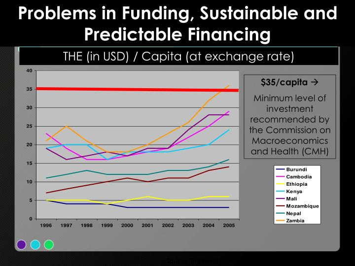 Problems in Funding, Sustainable and Predictable Financing
