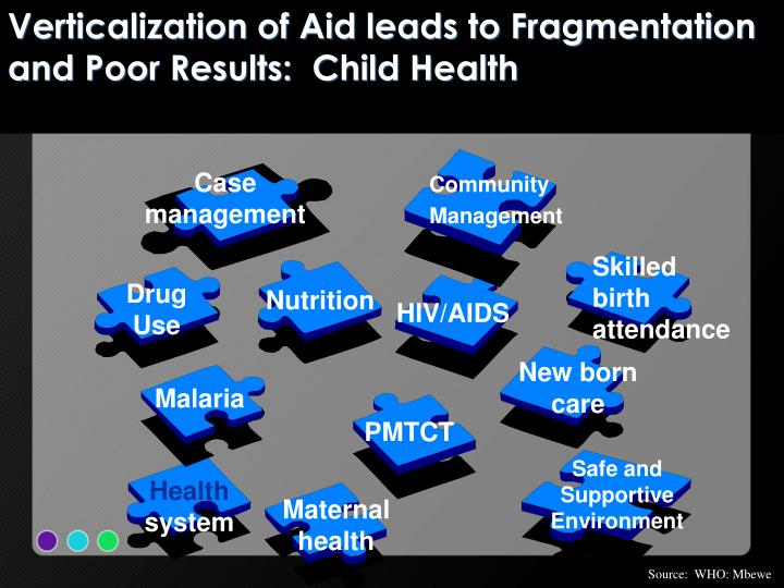 Verticalization of Aid leads to Fragmentation and Poor Results:  Child Health
