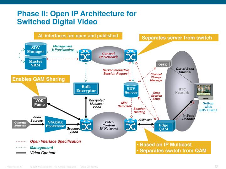 Phase II: Open IP Architecture for