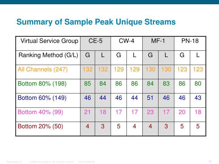 Summary of Sample Peak Unique Streams