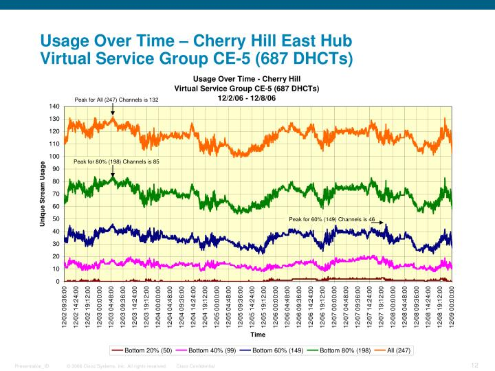 Usage Over Time – Cherry Hill East Hub