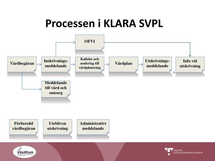 Processen i KLARA SVPL