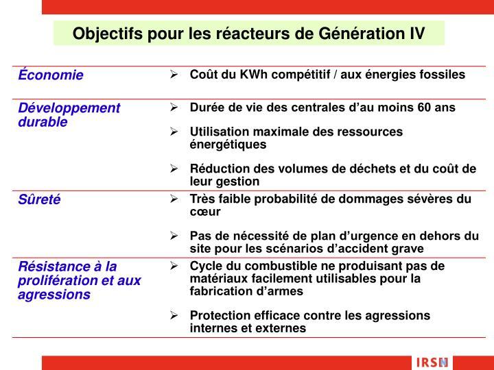 Objectifs pour les réacteurs de Génération IV