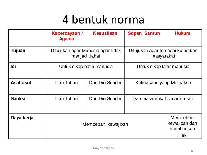4 bentuk norma