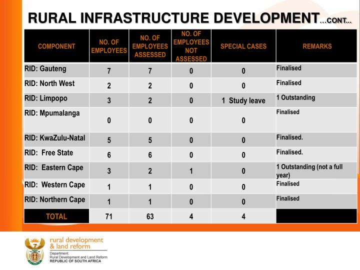RURAL INFRASTRUCTURE DEVELOPMENT