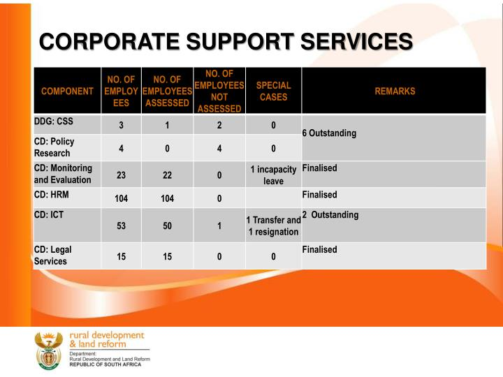 CORPORATE SUPPORT SERVICES