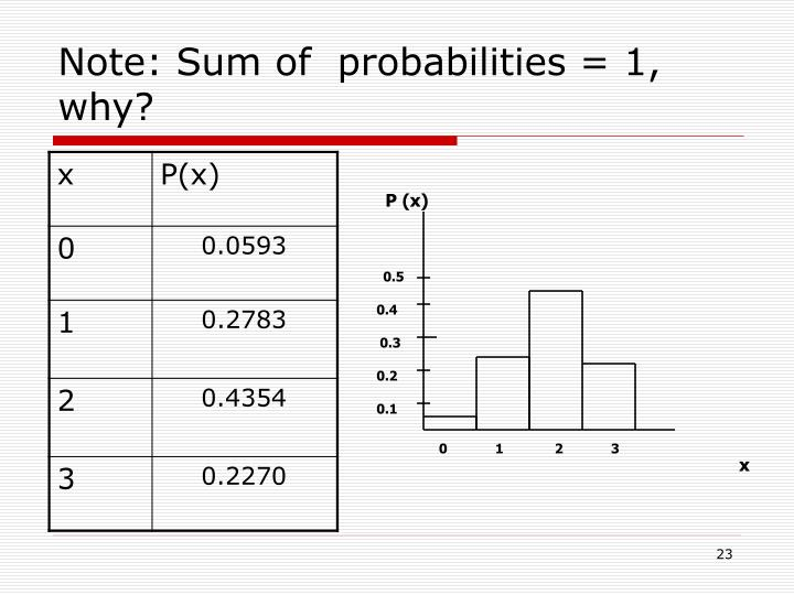 Note: Sum of  probabilities = 1, why?