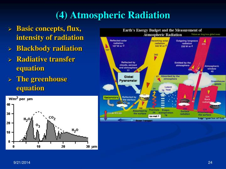 (4) Atmospheric Radiation