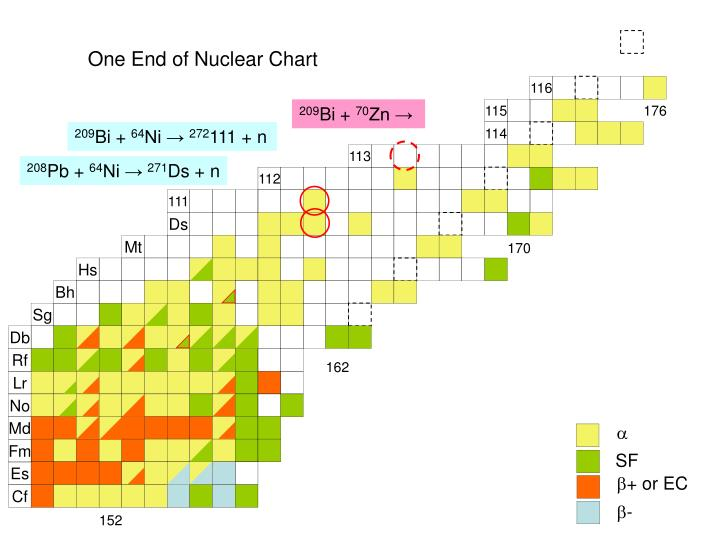 One End of Nuclear Chart