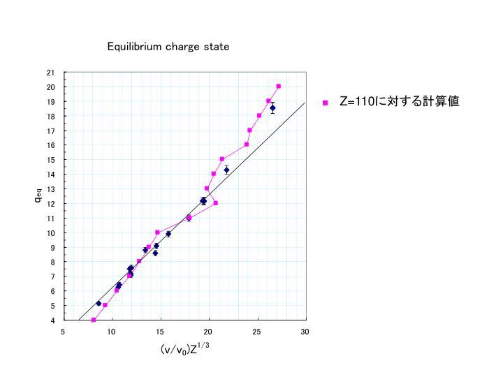 Z=110