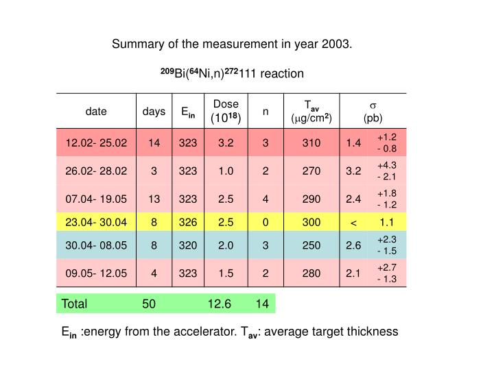 Summary of the measurement in year 2003.