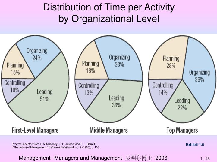 Distribution of Time per Activity