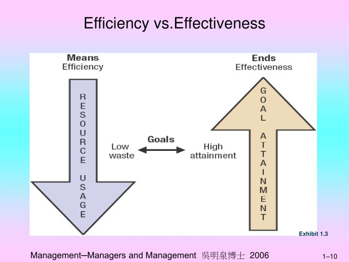 Efficiency vs.Effectiveness