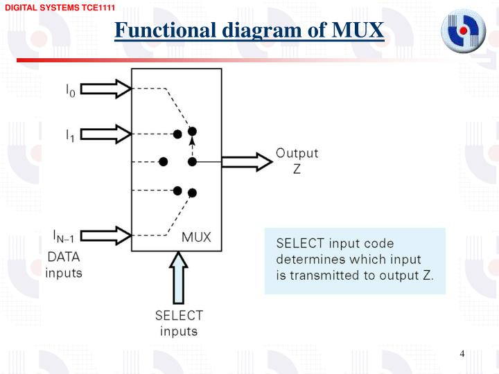 Functional diagram of MUX