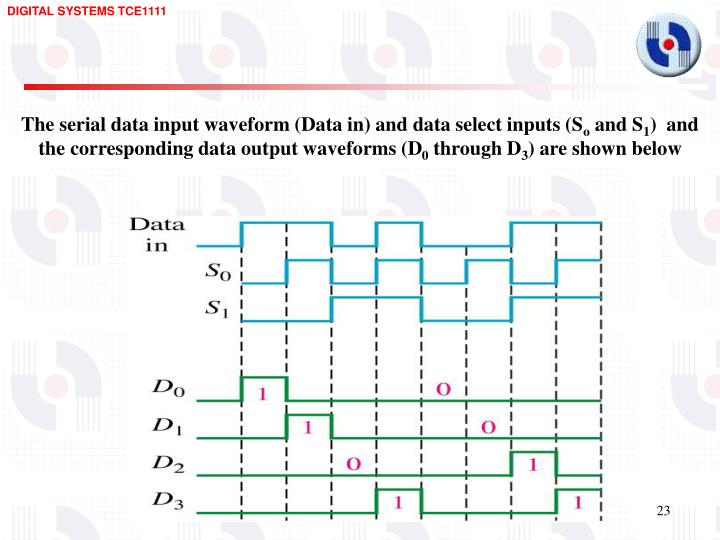 The serial data input waveform (Data in) and data select inputs (S