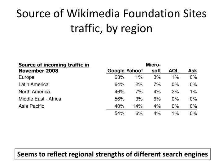 Source of Wikimedia Foundation Sites traffic, by region