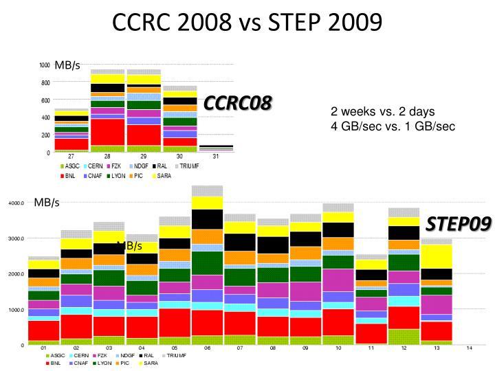 CCRC 2008