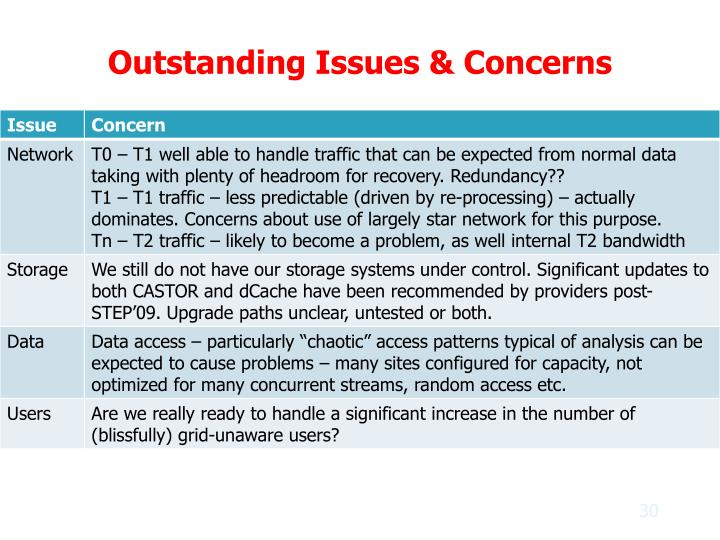 Outstanding Issues & Concerns
