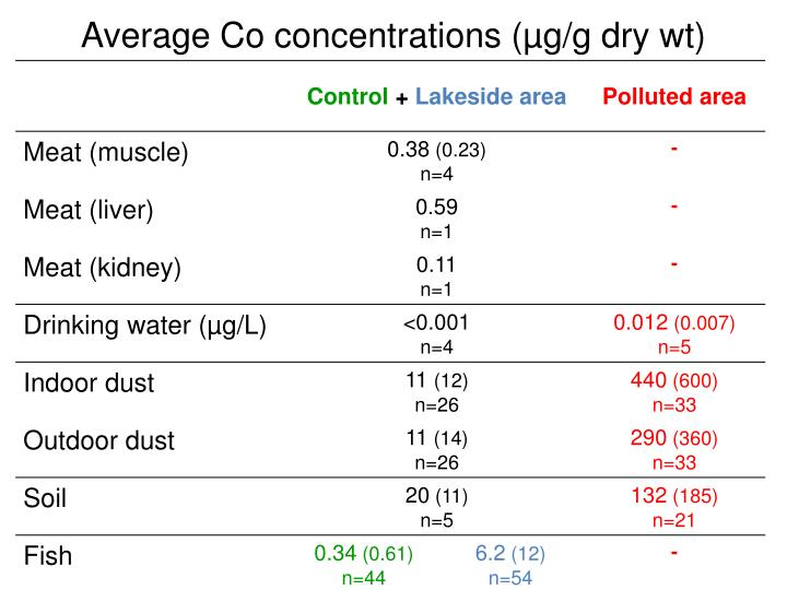 Average Co concentrations (µg/g dry wt)