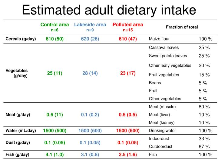 Estimated adult dietary intake