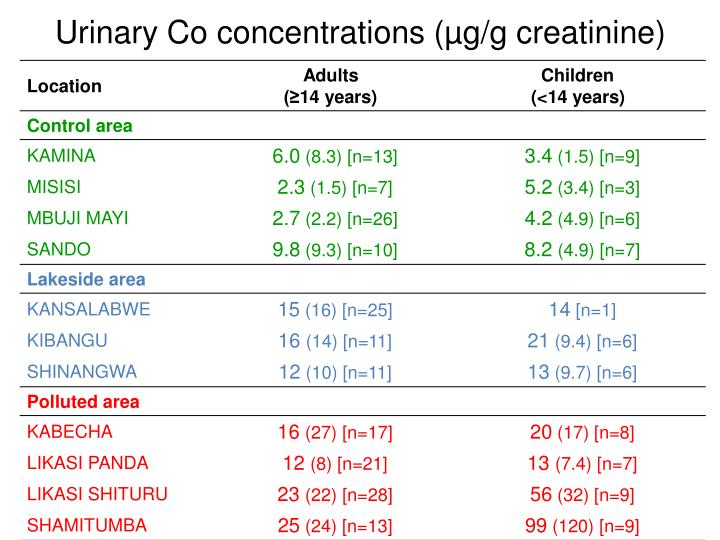 Urinary Co concentrations (µg/g creatinine)