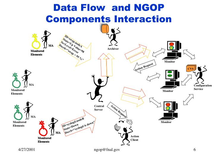 Data Flow  and NGOP Components Interaction