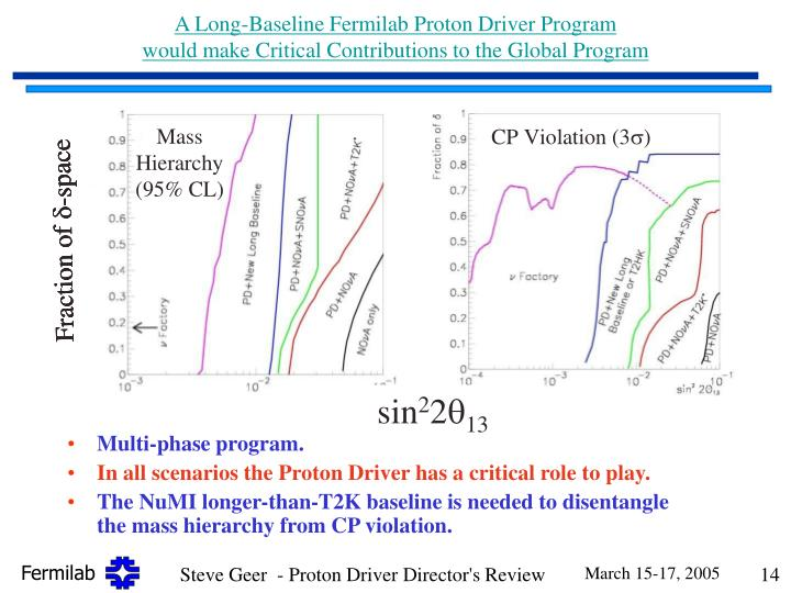 A Long-Baseline Fermilab Proton Driver Program