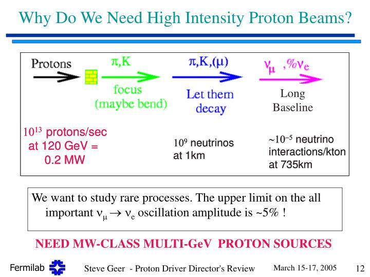 Why Do We Need High Intensity Proton Beams?