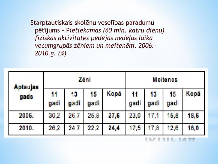 Starptautiskais skolēnu veselības paradumu pētījums - P