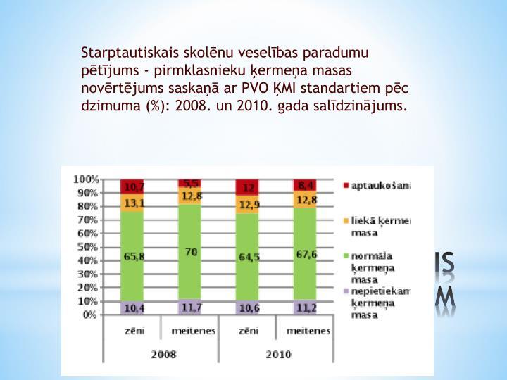 Starptautiskais skolēnu veselības paradumu pētījums - pirmklasnieku ķermeņa masas novērtējums saskaņā ar PVO ĶMI standartiem pēc dzimuma (%): 2008. un 2010. gada salīdzinājums.