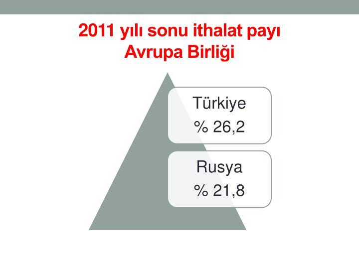 2011 yılı sonu ithalat payı