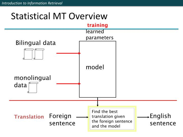 Statistical MT Overview