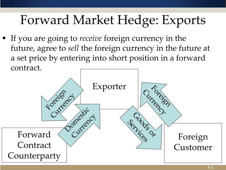 Forward Market Hedge: Exports