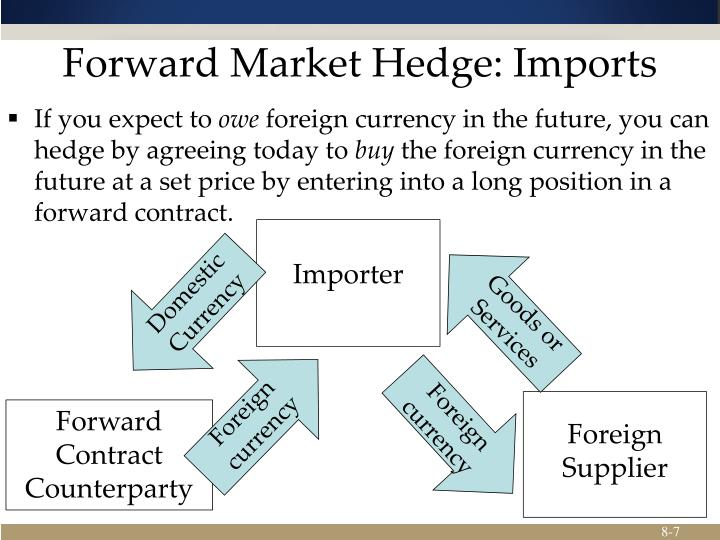 Forward Market Hedge: Imports
