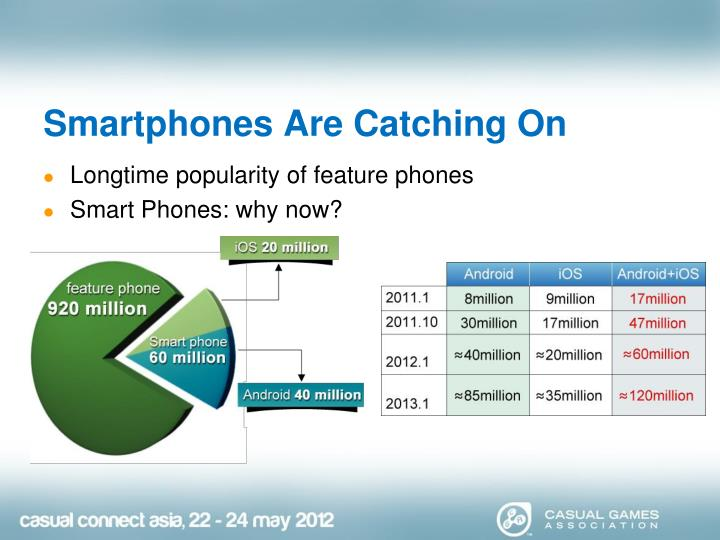 Smartphones are catching on