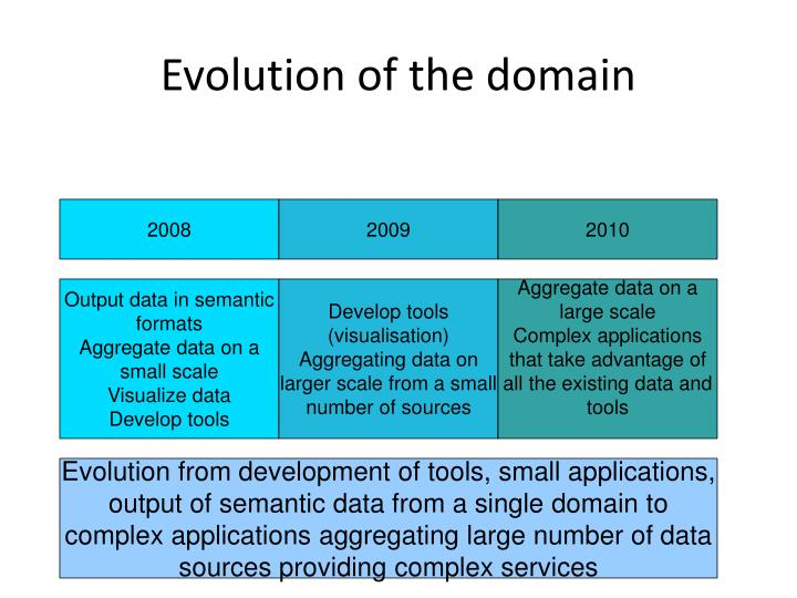 Evolution of the domain