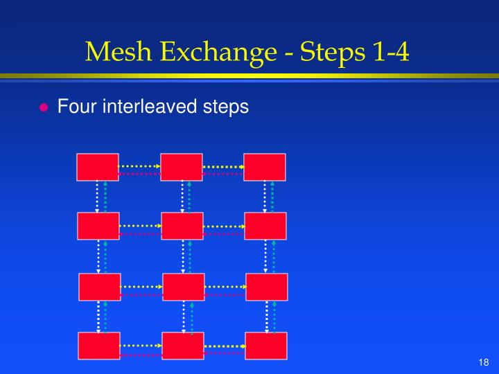 Mesh Exchange - Steps 1-4