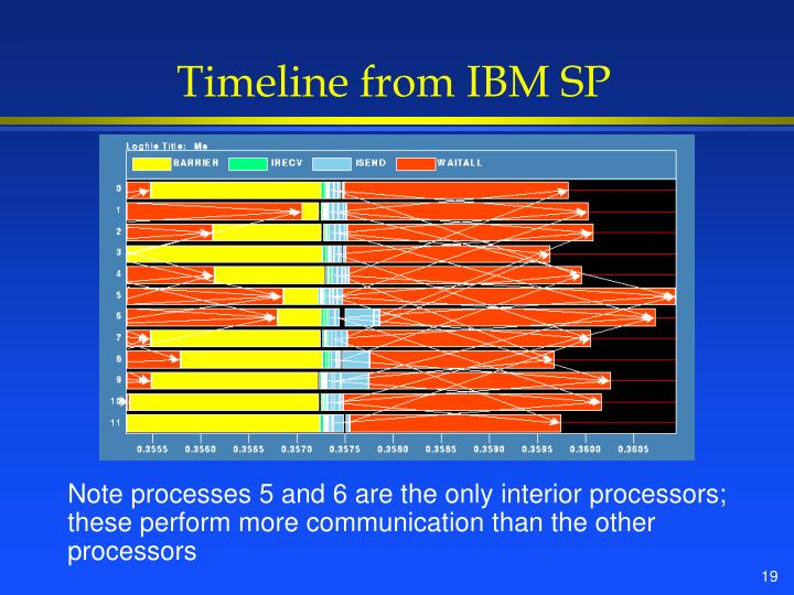 Timeline from IBM SP