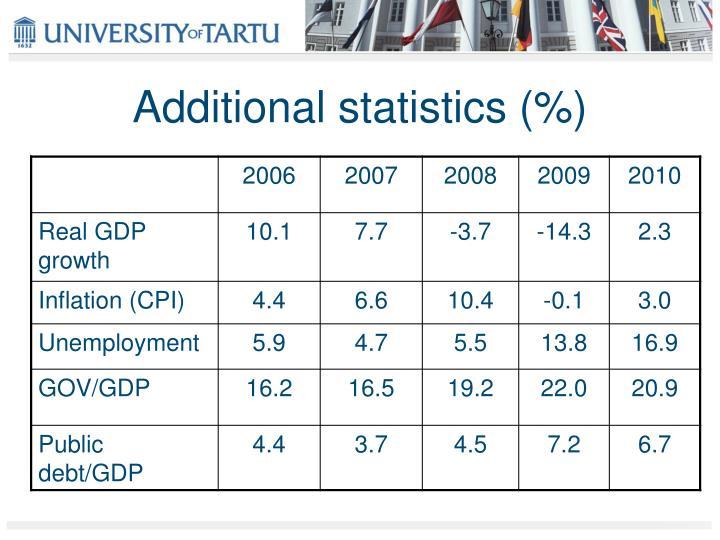 Additional statistics (%)
