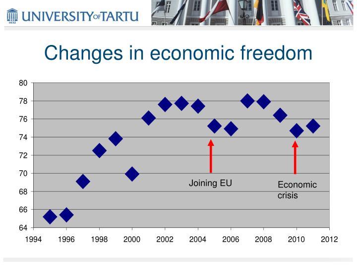 Changes in economic freedom