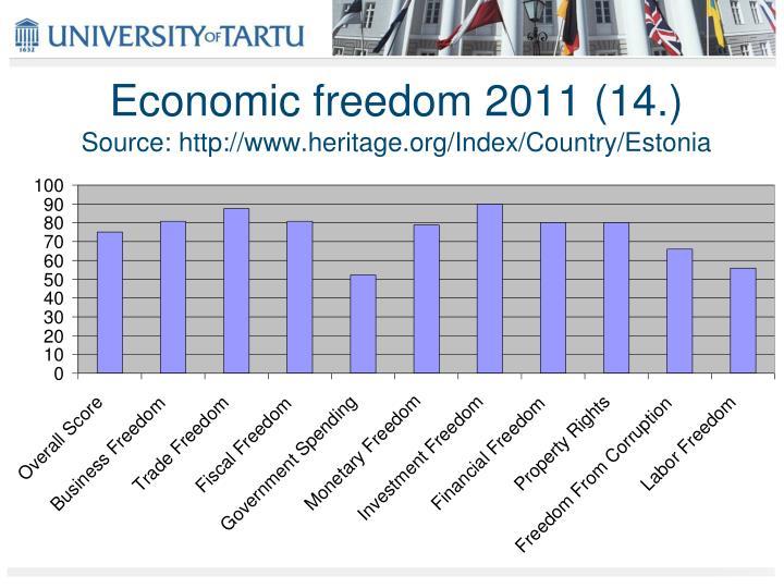 Economic freedom 2011 (14.)