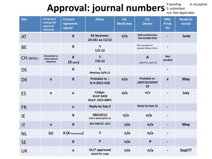 Approval journal numbers