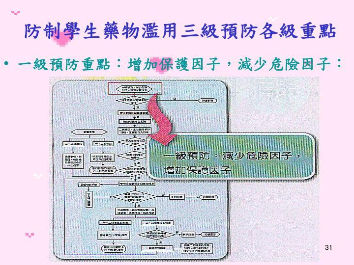 防制學生藥物濫用三級預防各級重點