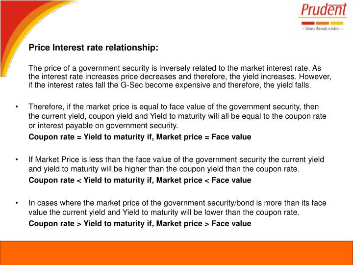 Price Interest rate relationship: