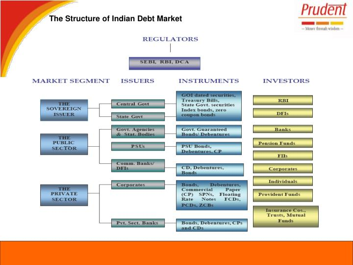 The Structure of Indian Debt Market