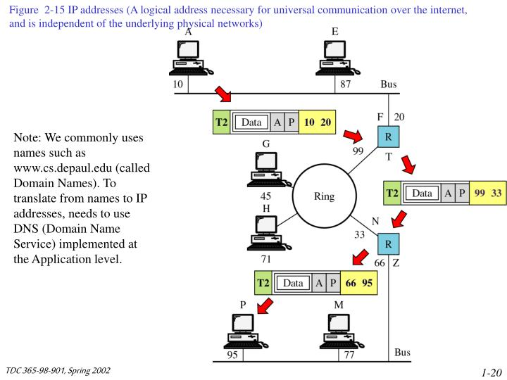 Figure  2-15 IP addresses (A logical address necessary for universal communication over the internet, and is independent of the underlying physical networks)