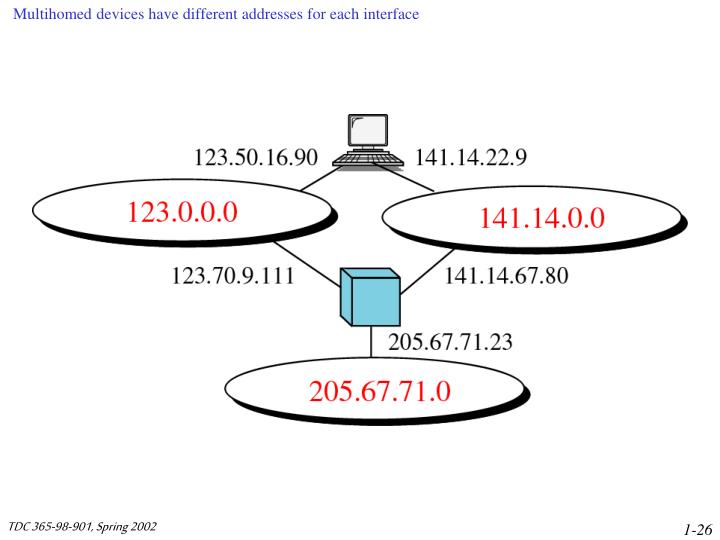 Multihomed devices have different addresses for each interface