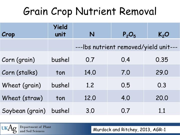 Grain Crop Nutrient Removal